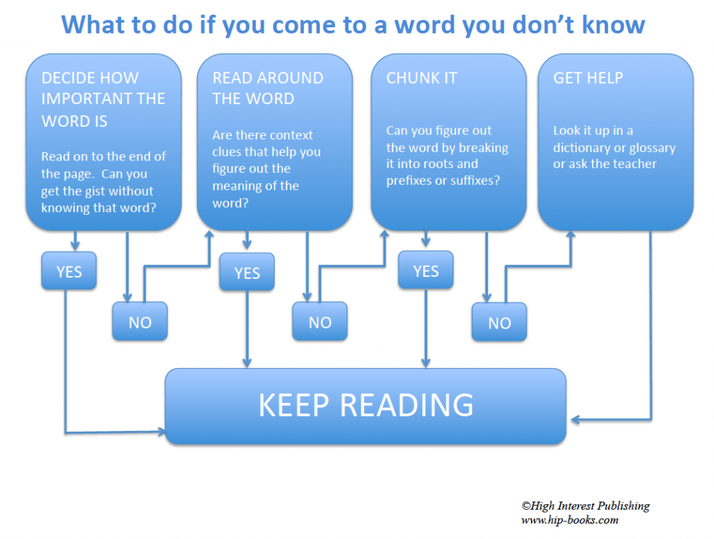 Word Solving Flow chart